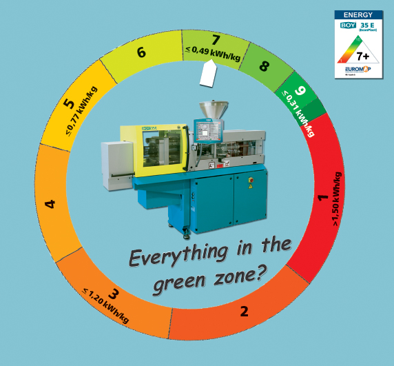 Minimise the ecological footprint of your injection moulding  machines by consequent energy savings