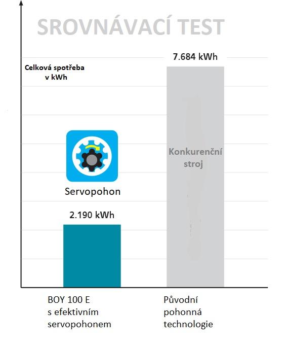 Úsporou energií snižte ekologickou stopu vašich vstřikolisů