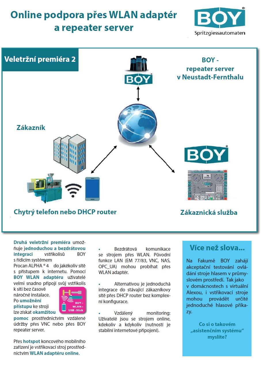 Online podpora přes WLAN adaptér a repeater server
